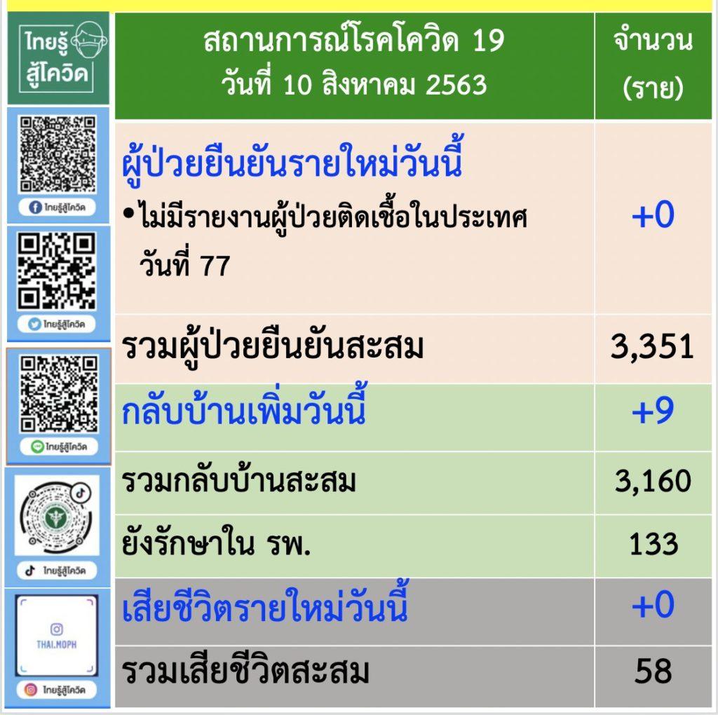 สรุปว่าไทยมีเชื้อโควิดหรือไม่
