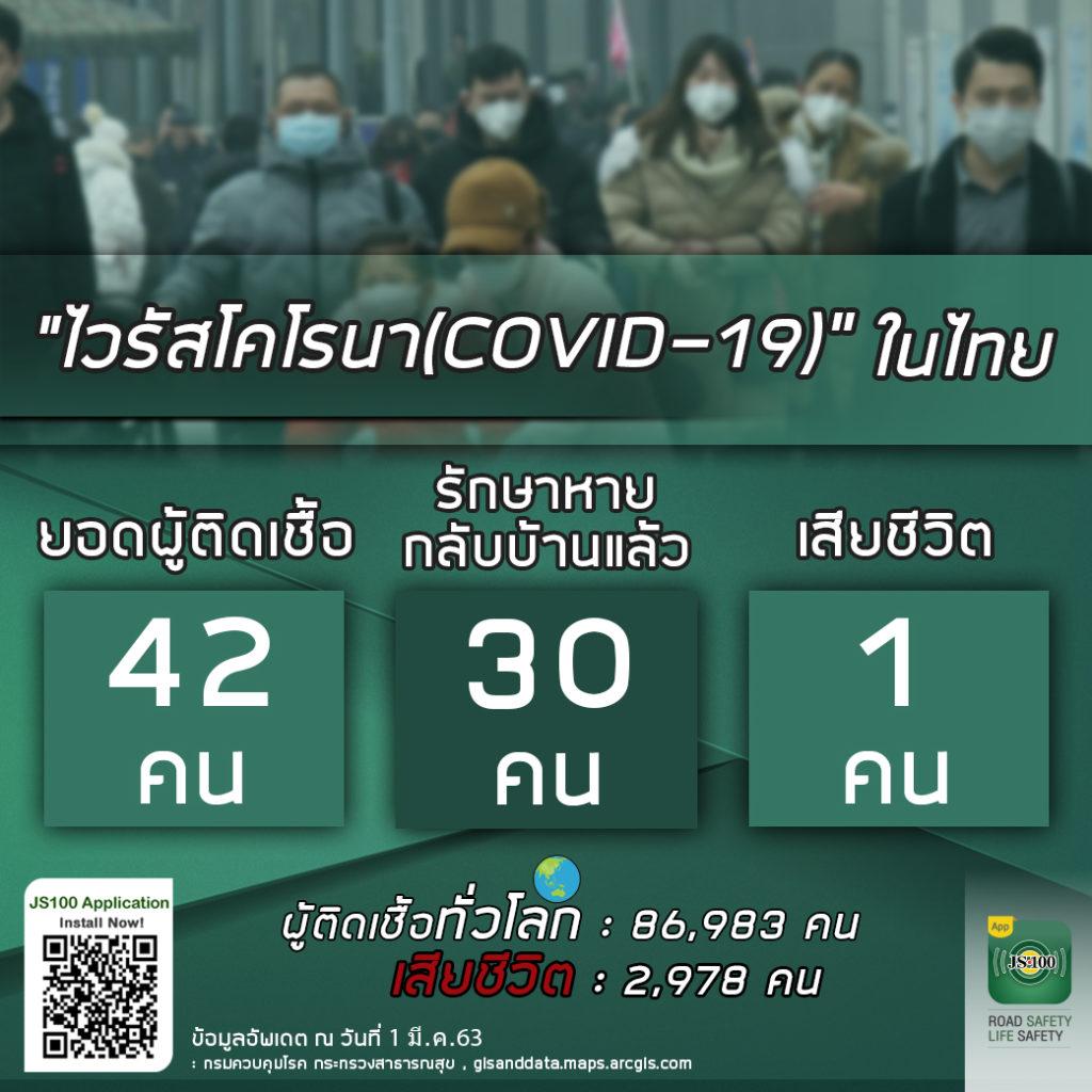เชื้อไวรัส covid-19